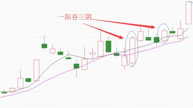 股票大涨前K线图,看到这些K线图股票可能要涨
