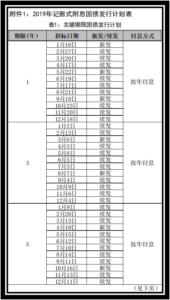 2019年记账国债发行表